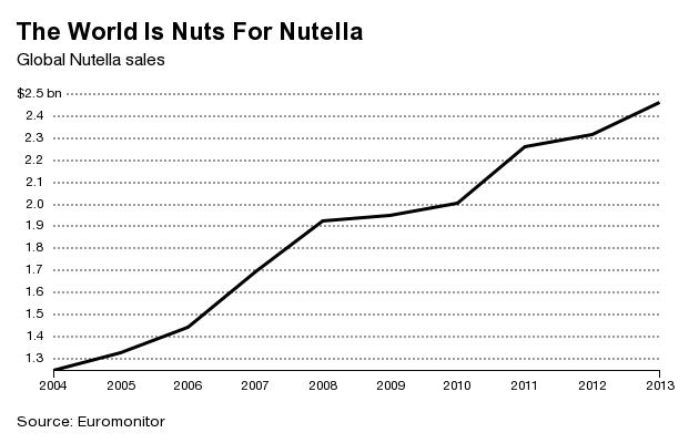 مبيعات نوتيلا عالمياً