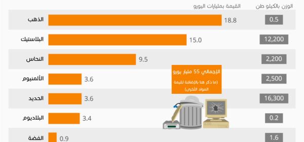 إعادة تدوير النفايات الالكترونية