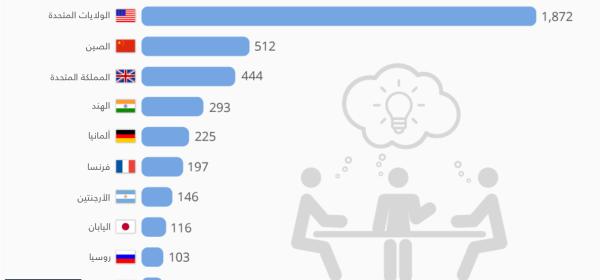 الدول التي يوجد فيها أكبر عدد من مراكز الابحاث